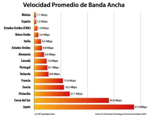 Estadísticas ADSL en distintos Paises
