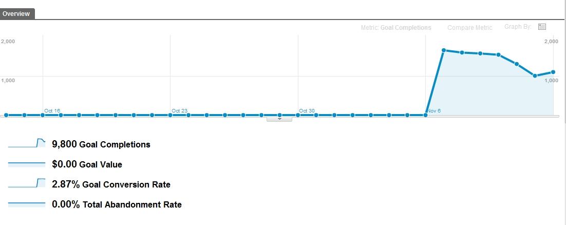 Definir objetivos en Google Analytics