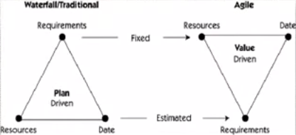 agil vs cascada