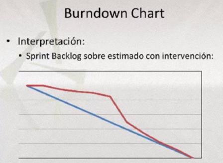 burndown chart con intervención