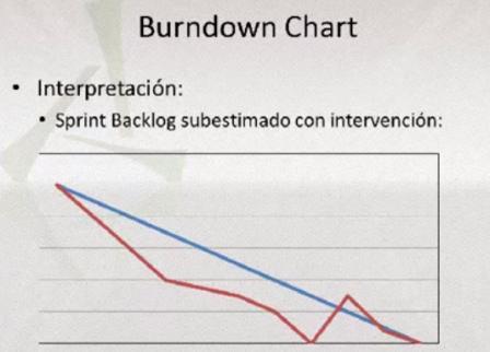 burndown chart subestimado con intervencion